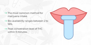 oral absorption of thc