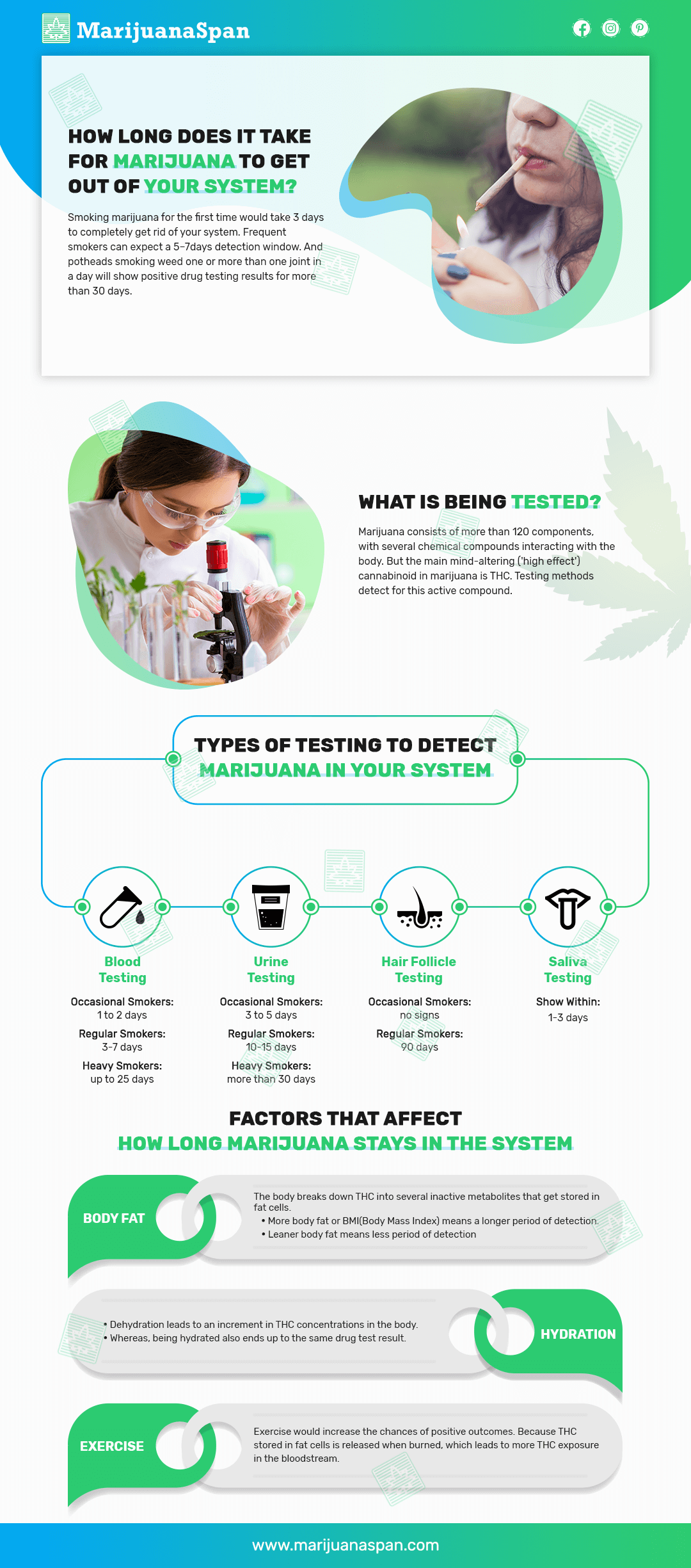 how long does it take for marijuana to get out of your system infographic
